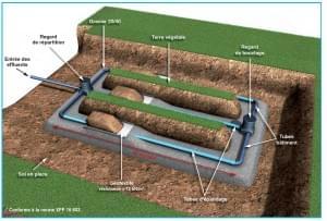 illustration d'un système d'évacuation des eaux usées
